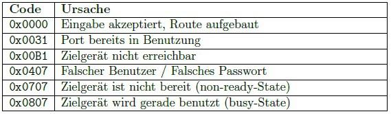 Tabelle mit Fehlercodes