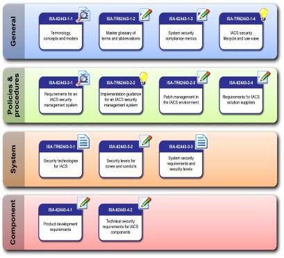 Normreihe ISA/IEC 63443